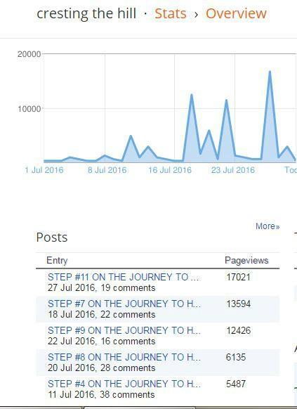 Flipboard brings mass traffic to #blogs