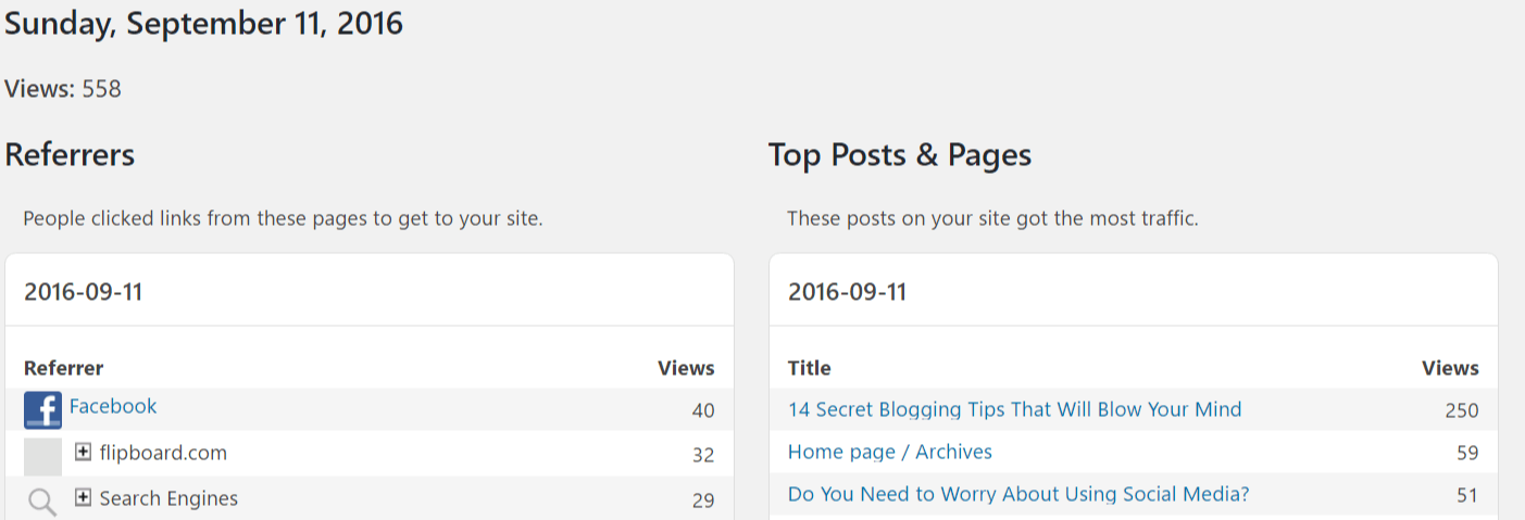 #Bloggers can get 558 page views to their blog in 1 day