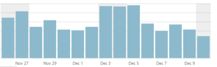 you can get high page views if you blog often