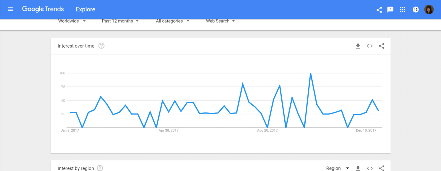 Ubersuggest and Google Trends