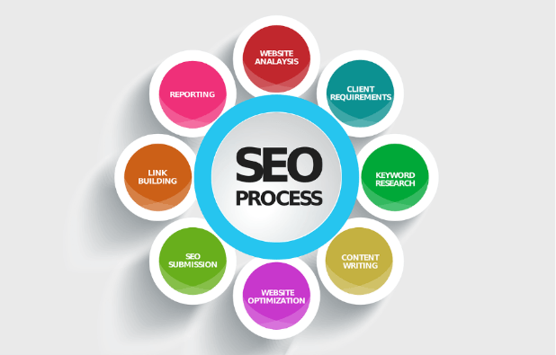 How to Use Organic SEO to boost your business.