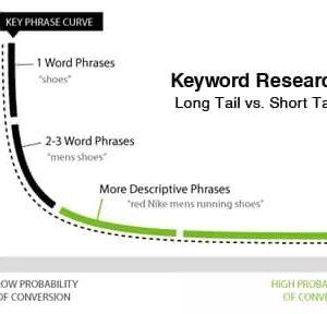 long tail graph keyword research